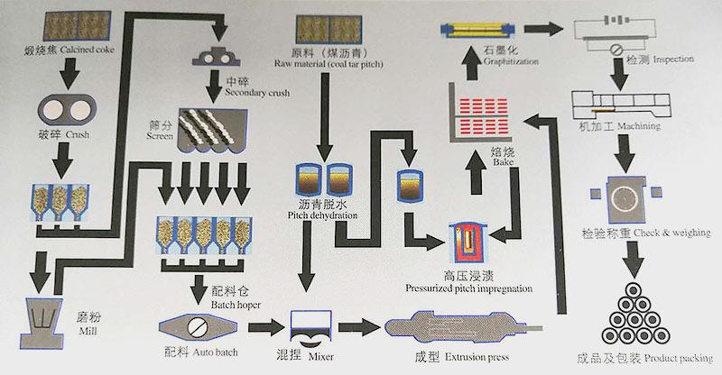石墨电极生产流程.jpg