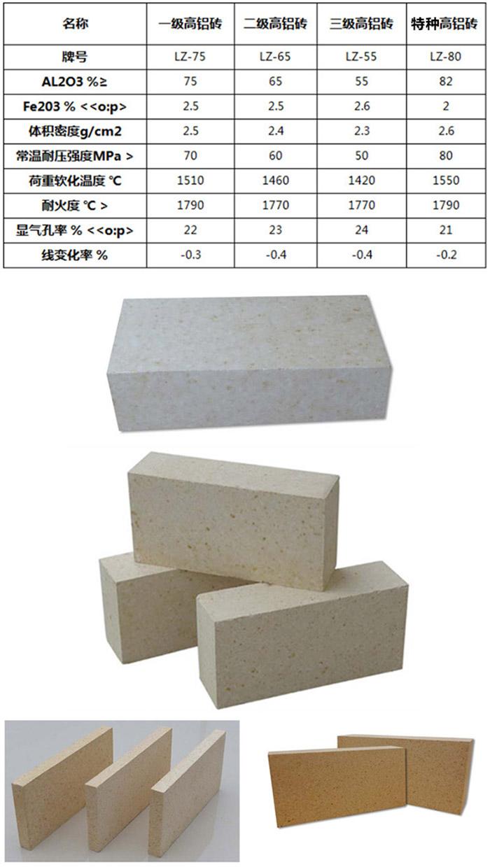 高铝砖指标等级图.jpg